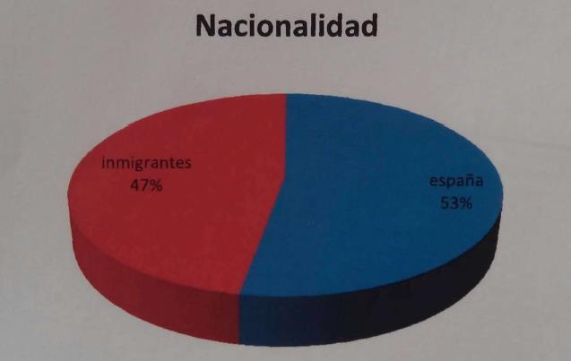 Cruz Roja Torrelavega atiende a más españoles que inmigrantes
