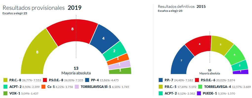 El PRC gana en Torrelavega, empatando en concejales con el PSOE - Fuente: Ministerio del Interior